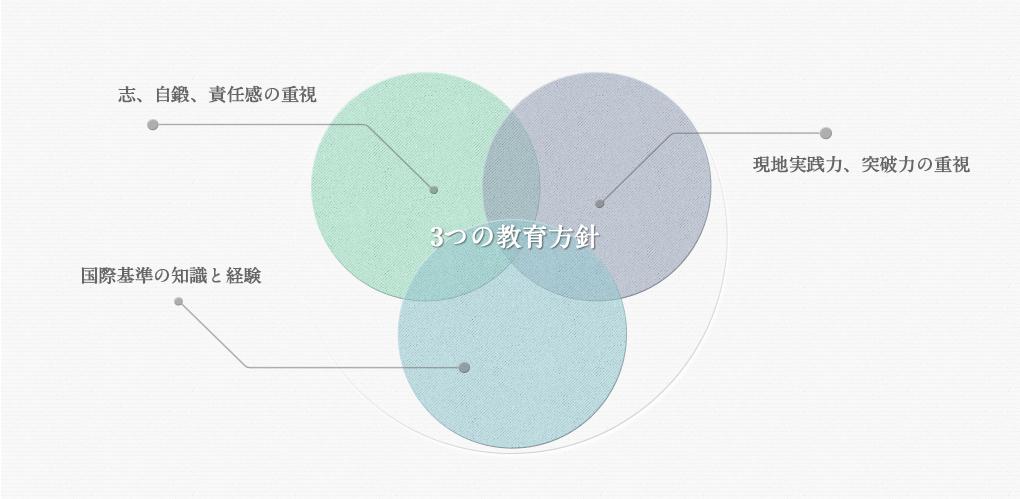 3つの教育方針